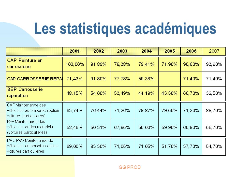 Les statistiques académiques