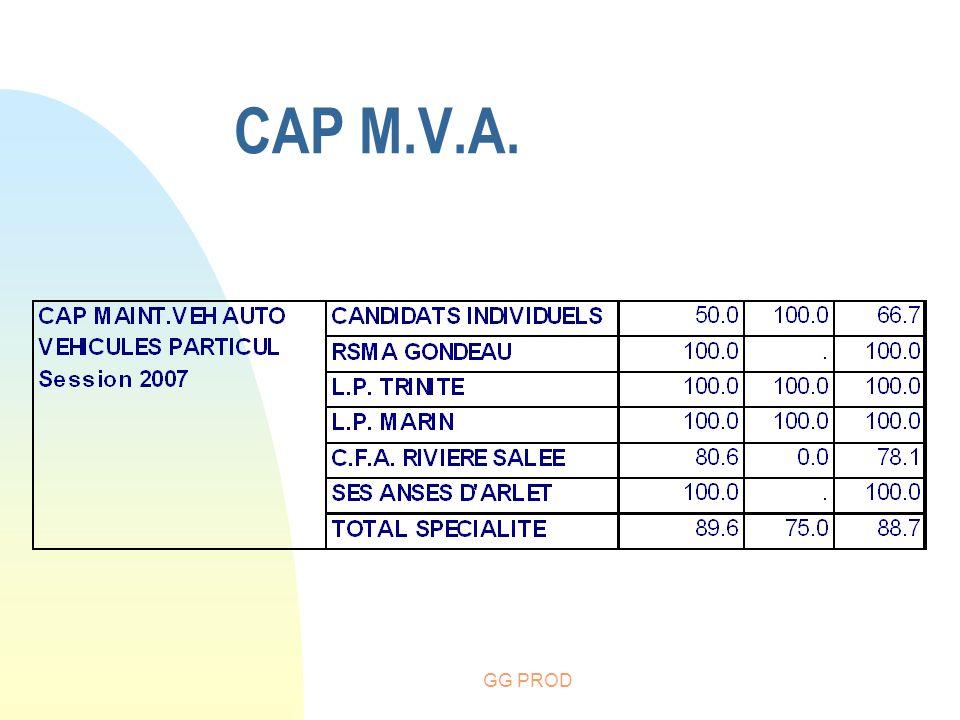 CAP M.V.A. GG PROD