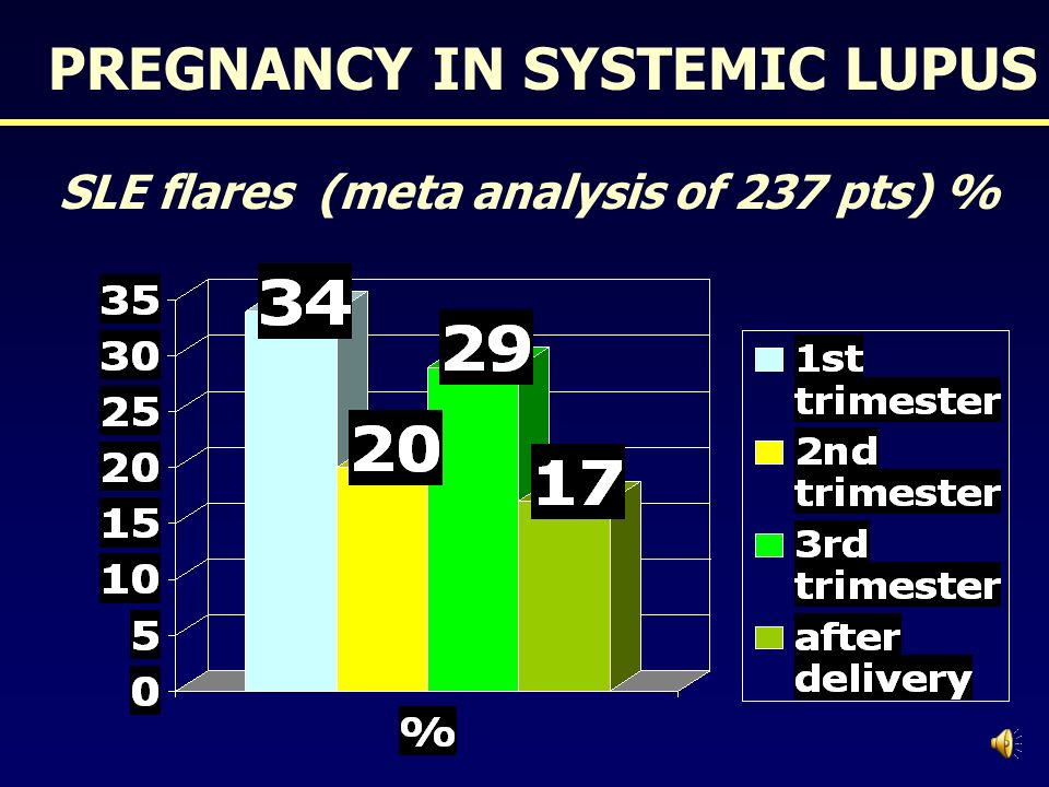 SLE flares (meta analysis of 237 pts) %