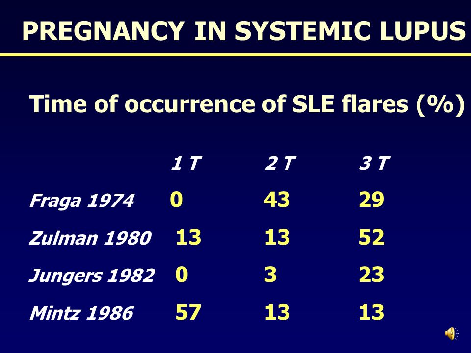 Time of occurrence of SLE flares (%)