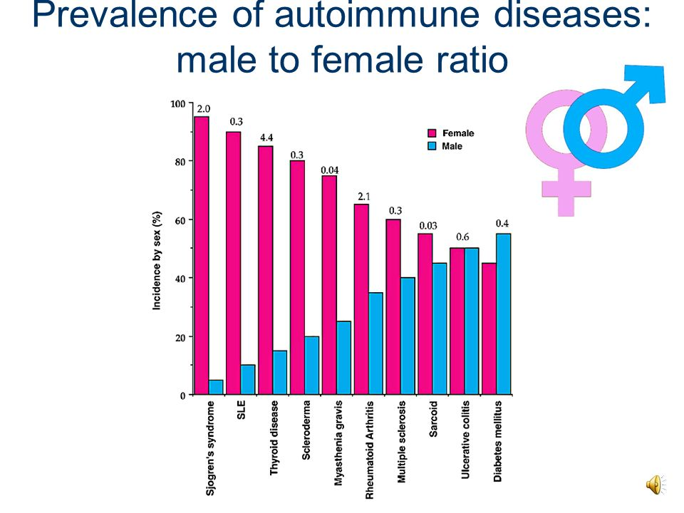 Prevalence of autoimmune diseases: male to female ratio