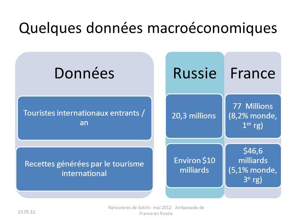 Quelques données macroéconomiques