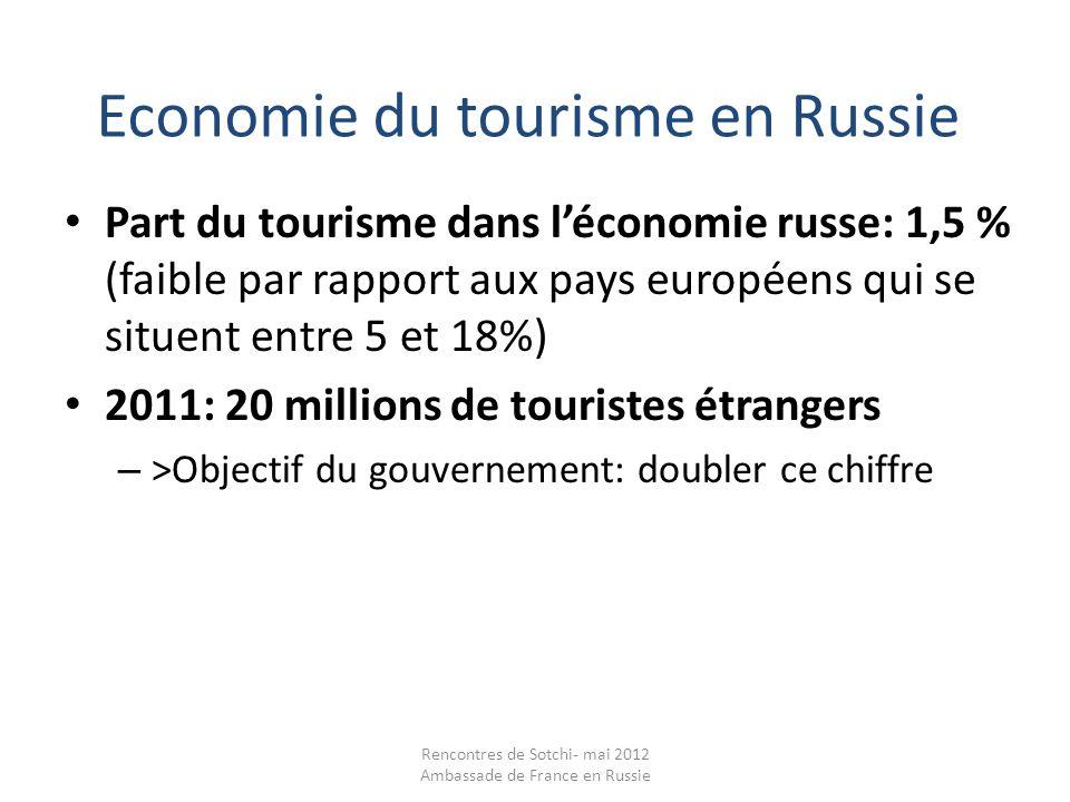 Economie du tourisme en Russie
