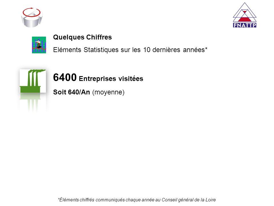 6400 Entreprises visitées Quelques Chiffres