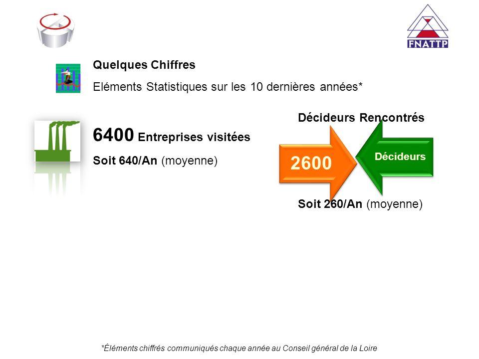 2600 6400 Entreprises visitées Quelques Chiffres