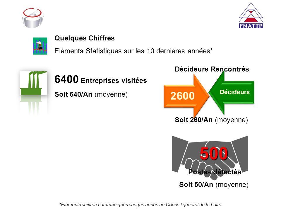 500 2600 6400 Entreprises visitées Quelques Chiffres