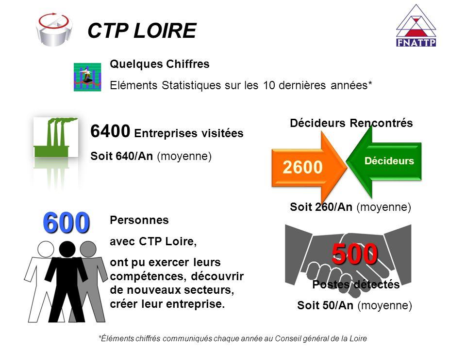 600 500 CTP LOIRE 2600 6400 Entreprises visitées Quelques Chiffres