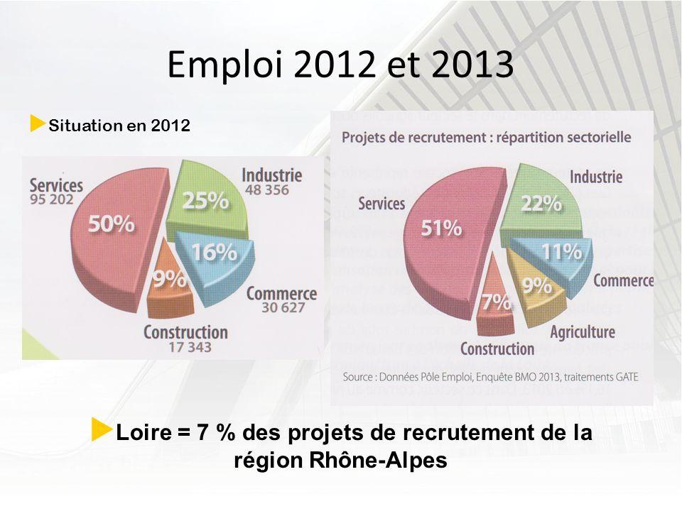 Loire = 7 % des projets de recrutement de la région Rhône-Alpes