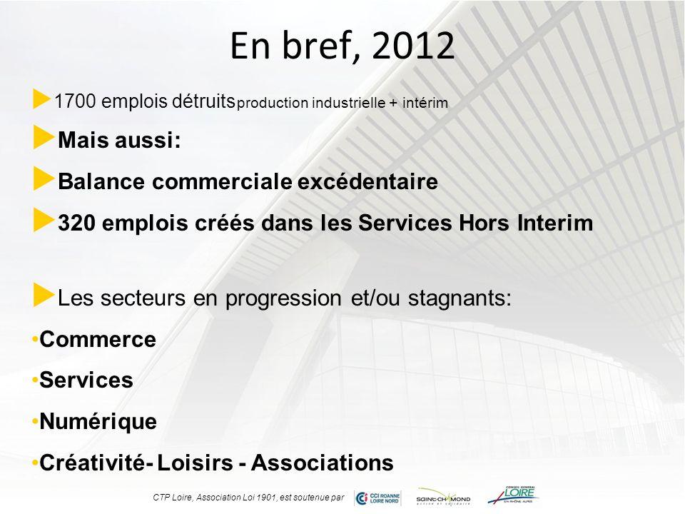 En bref, 2012 Mais aussi: Balance commerciale excédentaire