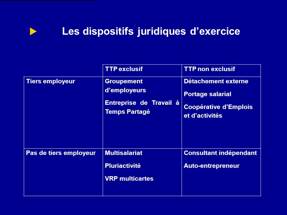 Les dispositifs juridiques d'exercice