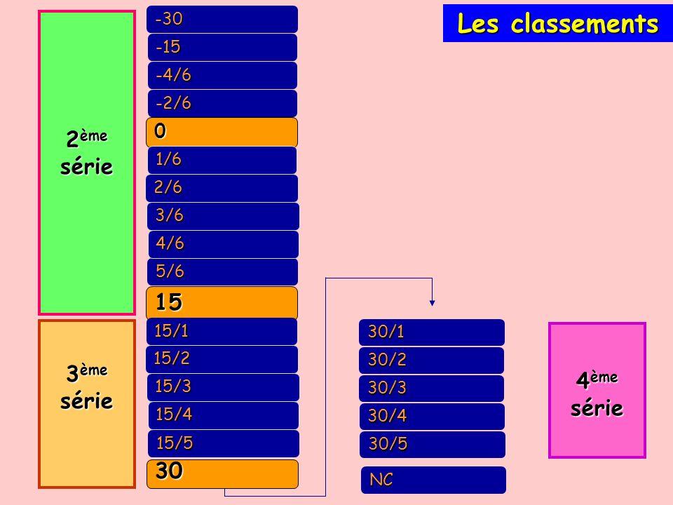 Les classements 2ème série 15 3ème série 4ème série 30 -30 -15 -4/6
