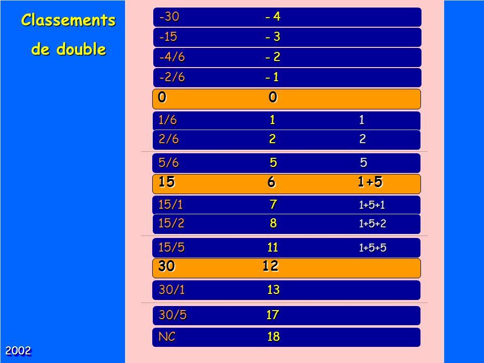 Classements de double 0 0 15 6 1+5 30 12 -30 - 4 -15 - 3 -4/6 - 2