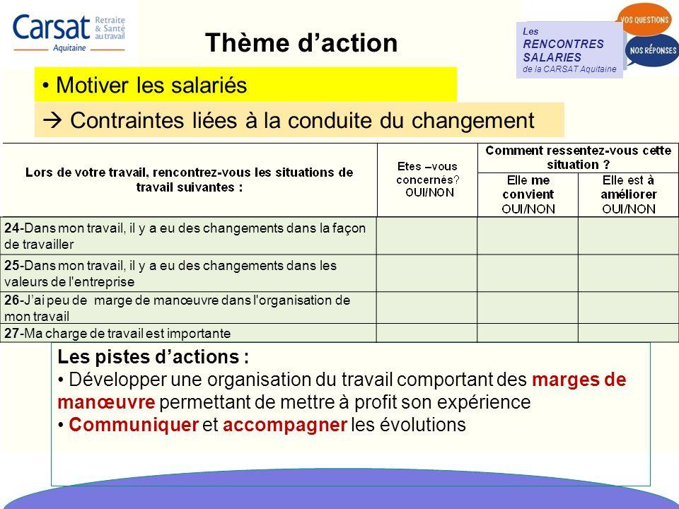 Thème d'action Motiver les salariés