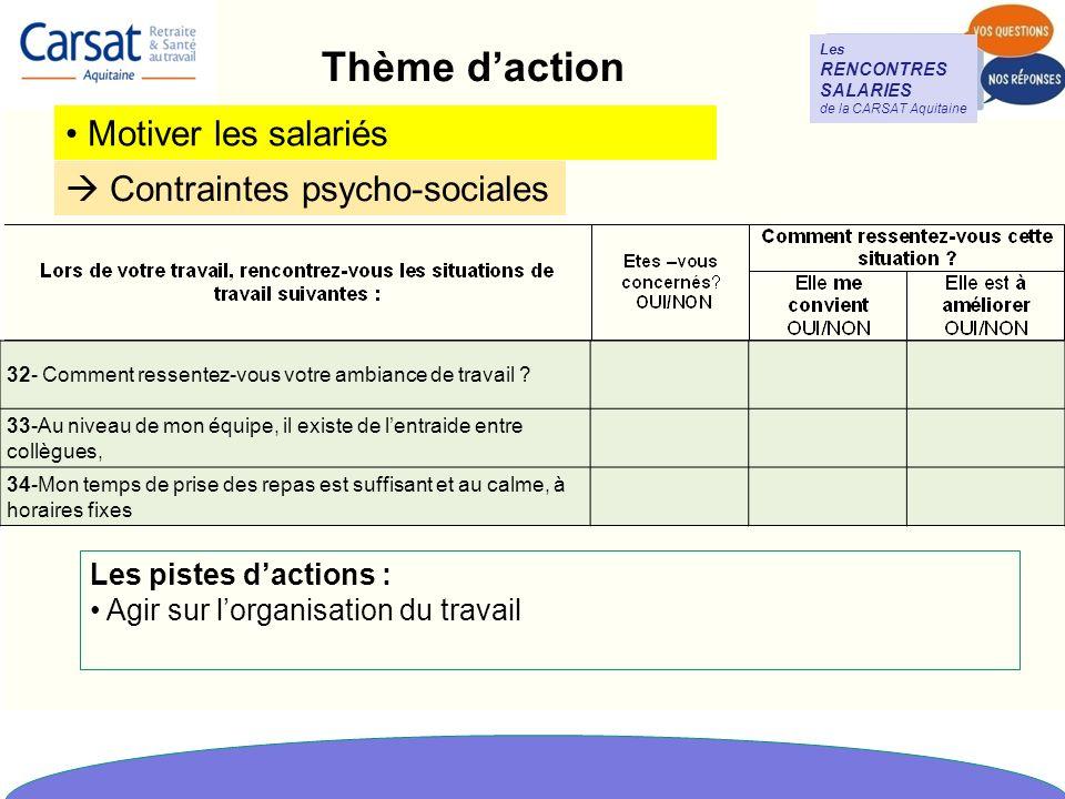 Thème d'action Motiver les salariés  Contraintes psycho-sociales