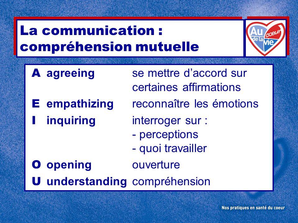 La communication : compréhension mutuelle