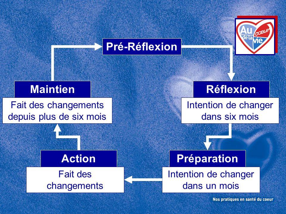 Pré-Réflexion Maintien Réflexion Action Préparation
