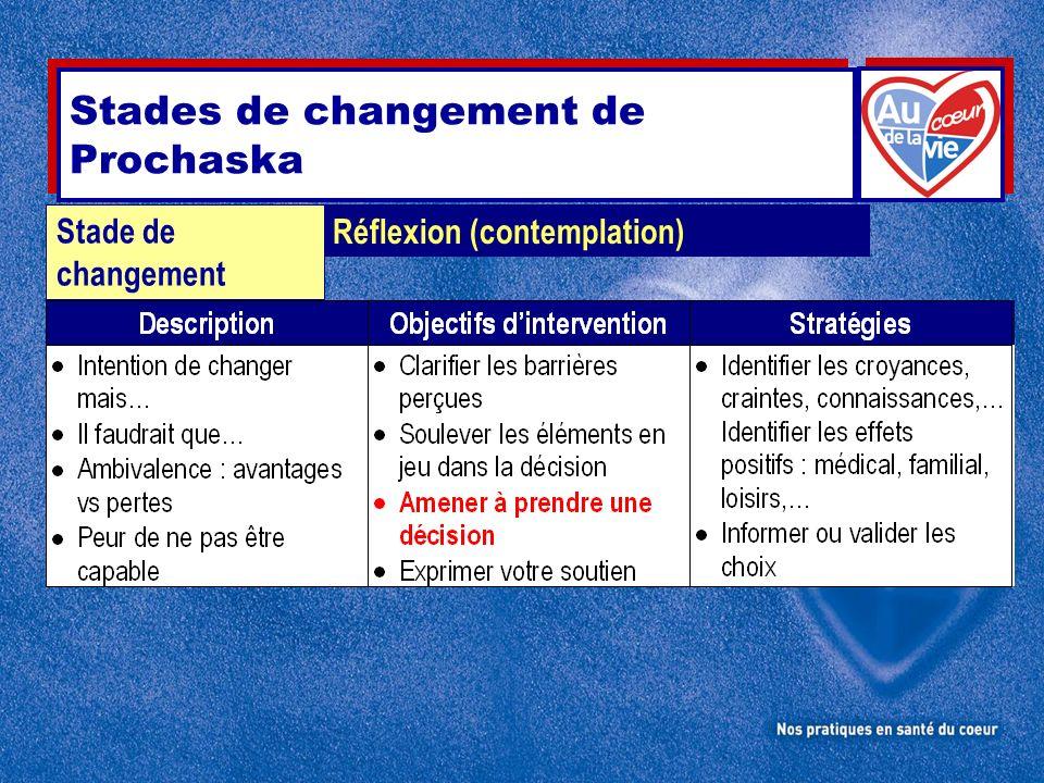 Stades de changement de Prochaska