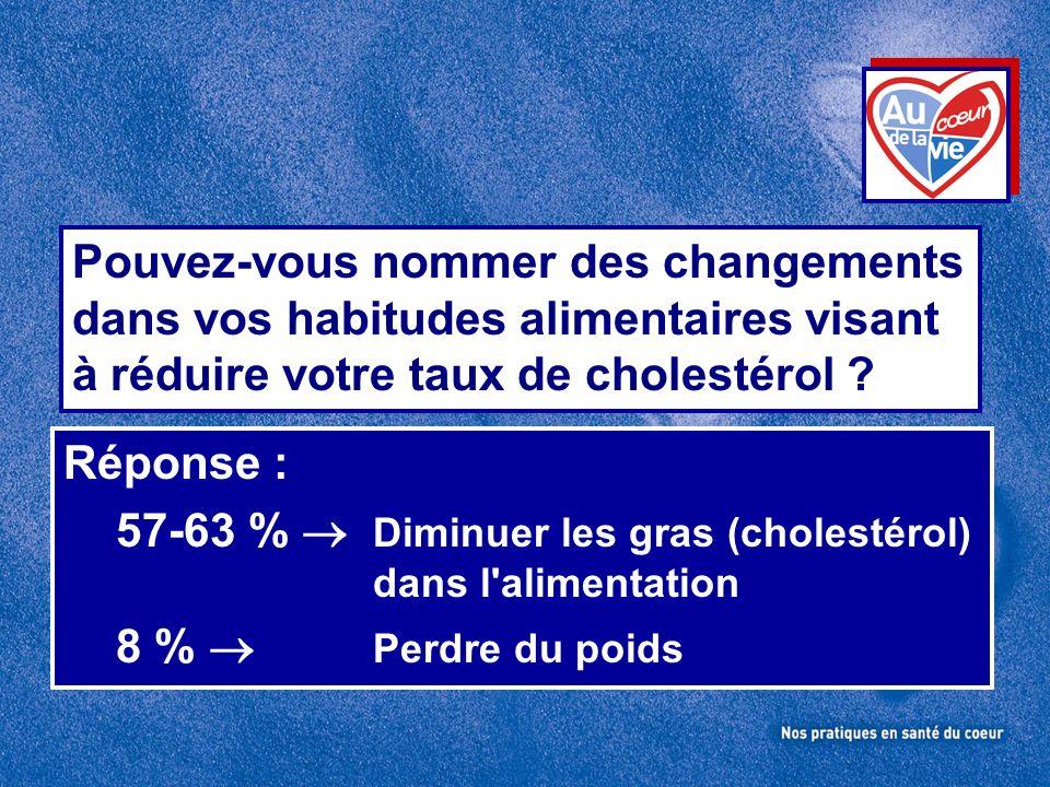 57-63 %  Diminuer les gras (cholestérol) 8 %  Perdre du poids