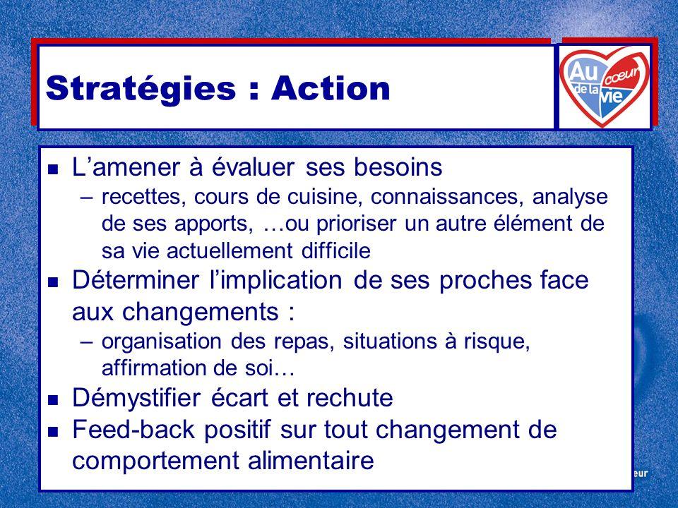 Stratégies : Action L'amener à évaluer ses besoins