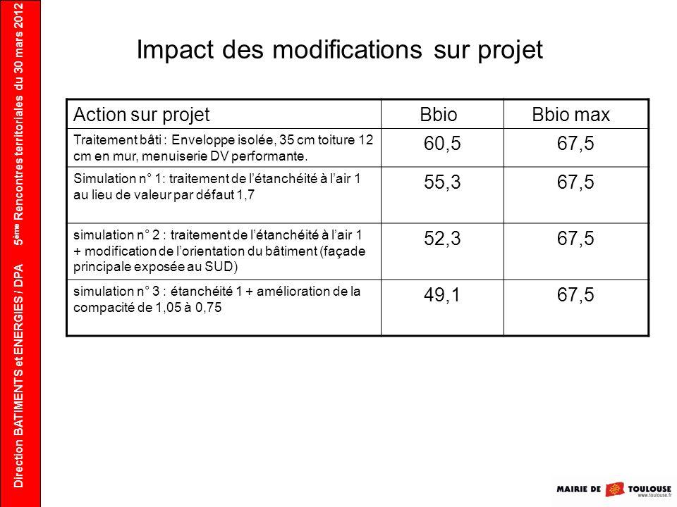 Impact des modifications sur projet