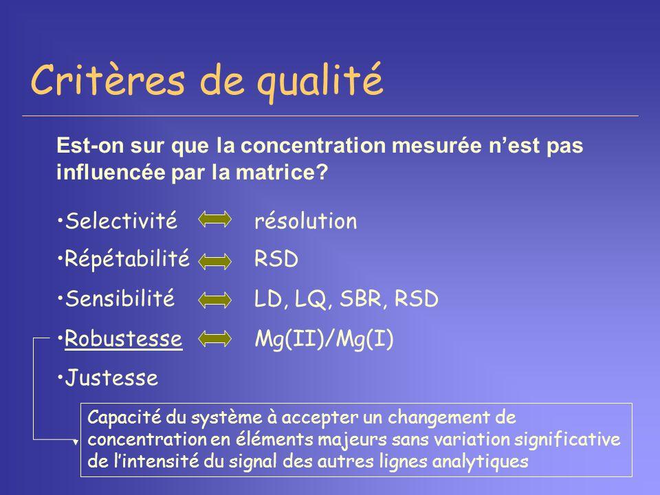 Critères de qualité Est-on sur que la concentration mesurée n'est pas influencée par la matrice Selectivité résolution.