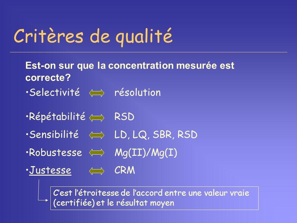 Critères de qualité Est-on sur que la concentration mesurée est correcte Selectivité résolution.