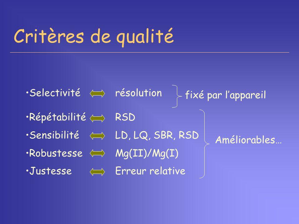 Critères de qualité Selectivité résolution fixé par l'appareil