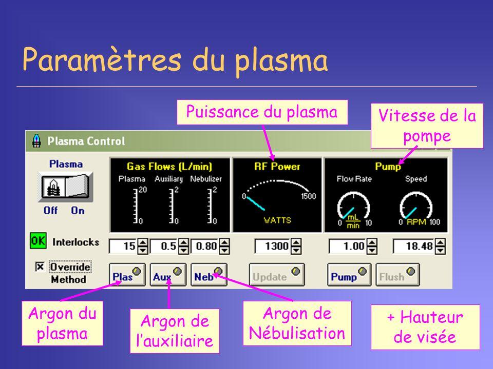 Paramètres du plasma Puissance du plasma Vitesse de la pompe