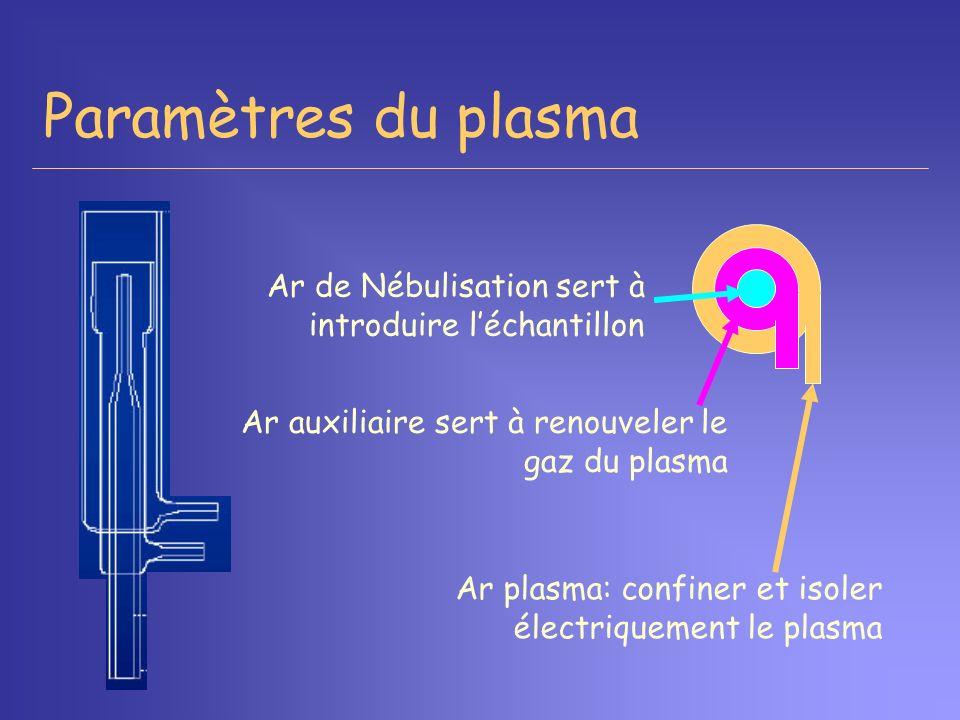 Paramètres du plasma Ar de Nébulisation sert à introduire l'échantillon. Ar auxiliaire sert à renouveler le gaz du plasma.