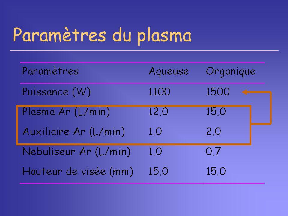 Paramètres du plasma Puissance est déterminée à l'allumage par la puissance de l'arc électrique, plus c'est puissant, plus plasma chaud.