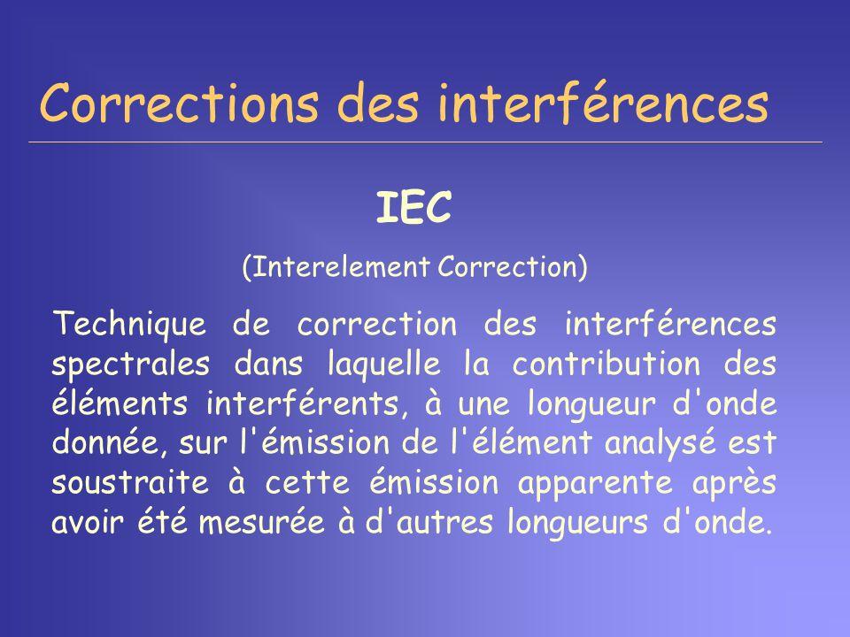Corrections des interférences