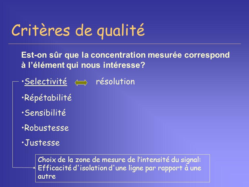 Critères de qualité Est-on sûr que la concentration mesurée correspond à l'élément qui nous intéresse