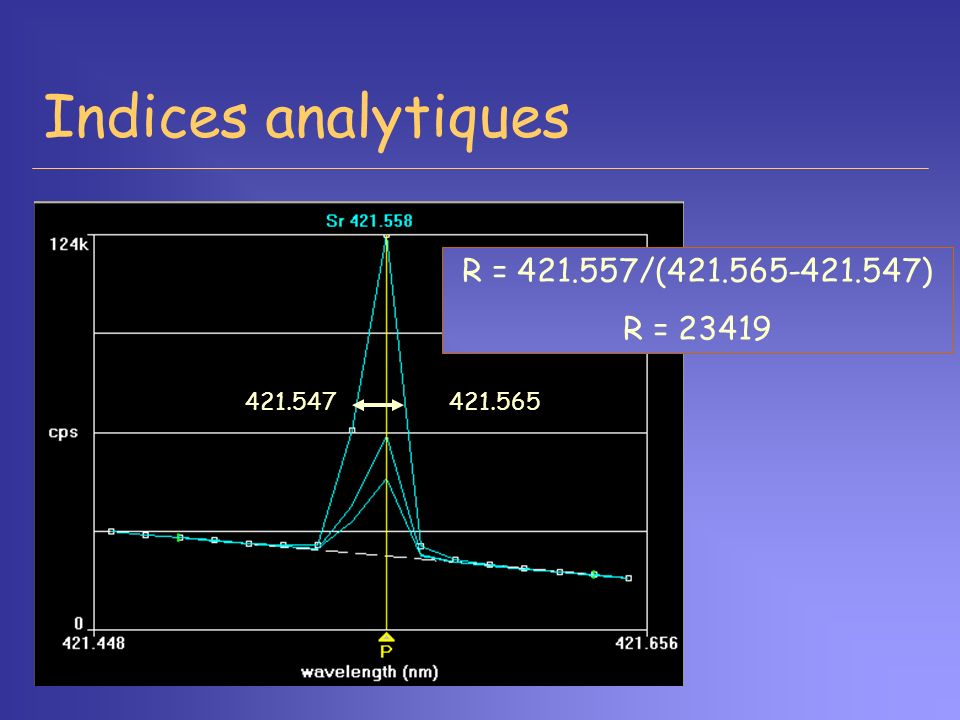 Indices analytiques R = 421.557/(421.565-421.547) R = 23419 421.547