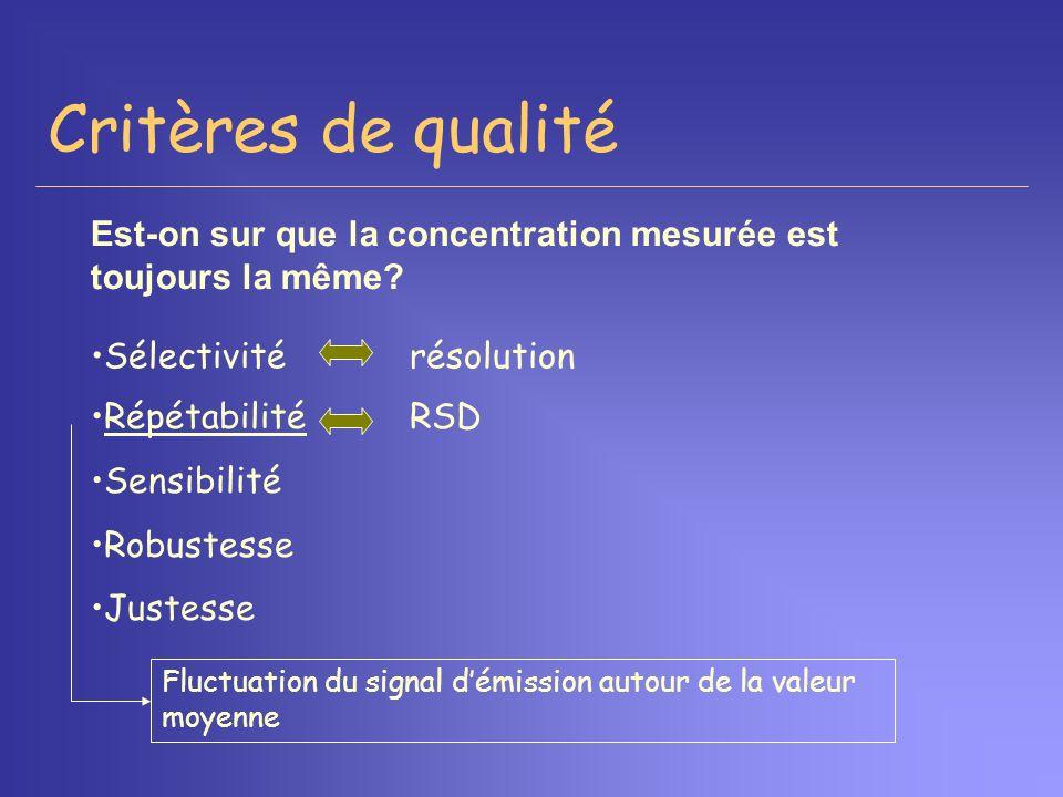 Critères de qualité Est-on sur que la concentration mesurée est toujours la même Sélectivité résolution.