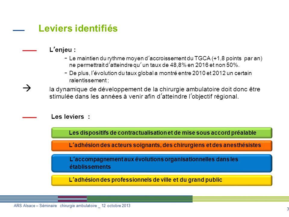 Leviers identifiés L'enjeu :
