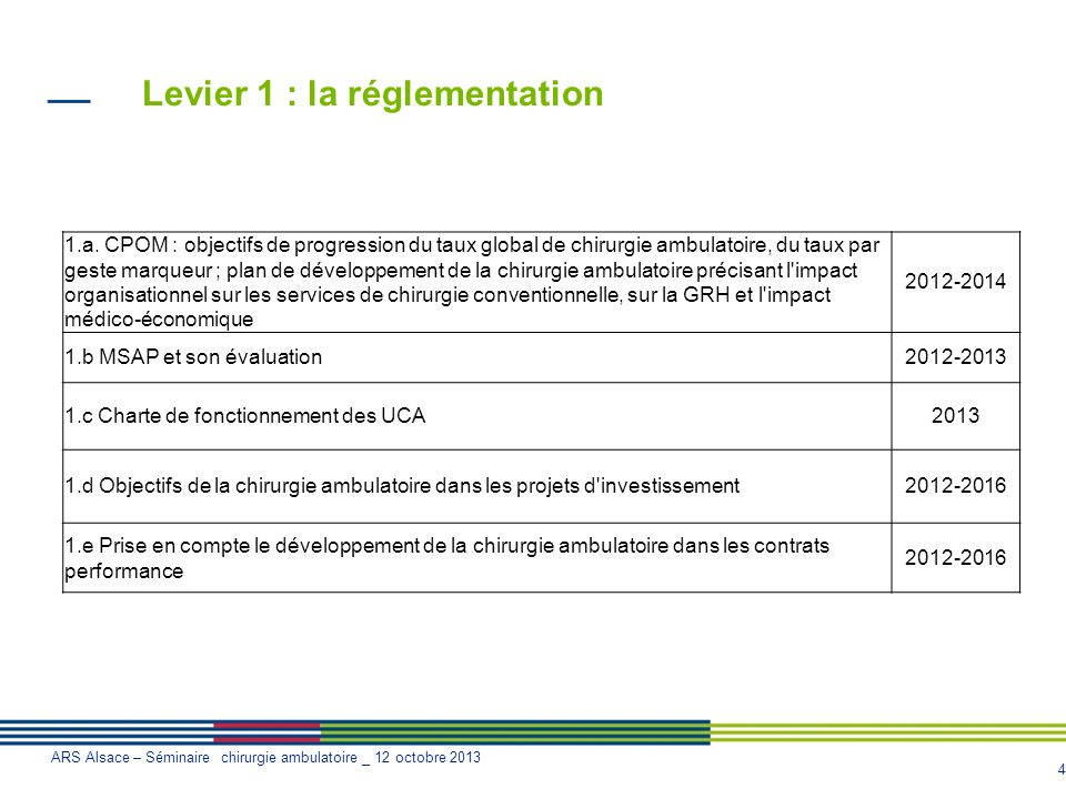 Levier 1 : la réglementation