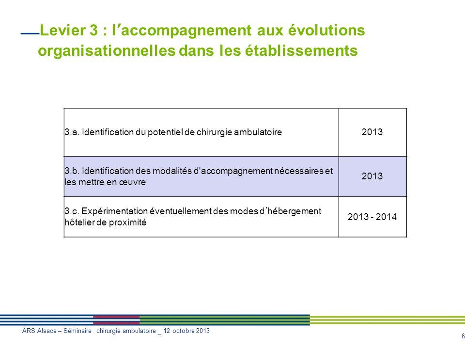 Levier 3 : l'accompagnement aux évolutions organisationnelles dans les établissements
