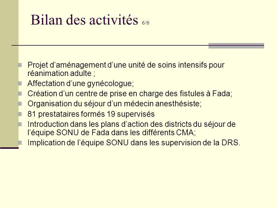 Bilan des activités 6/6 Projet d'aménagement d'une unité de soins intensifs pour réanimation adulte ;