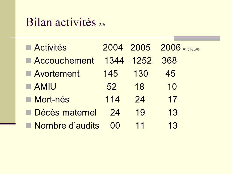 Bilan activités 2/6 Activités 2004 2005 2006 01/01-23/06