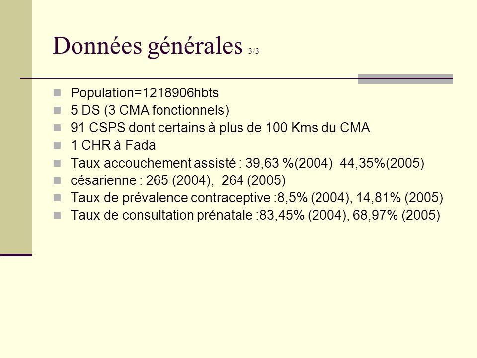 Données générales 3/3 Population=1218906hbts 5 DS (3 CMA fonctionnels)