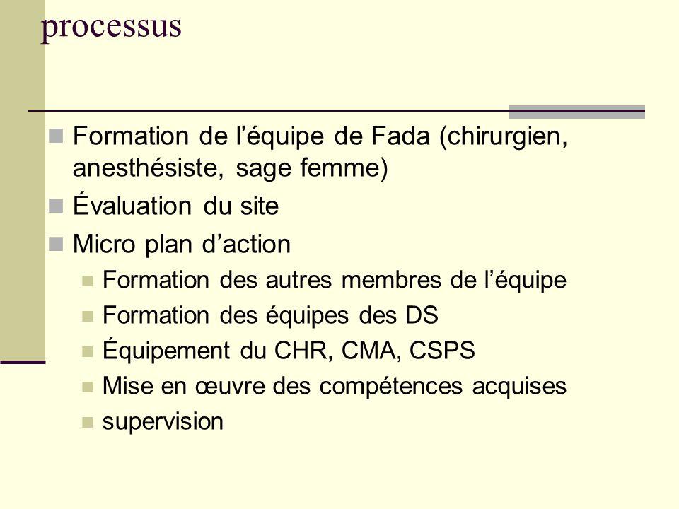 processus Formation de l'équipe de Fada (chirurgien, anesthésiste, sage femme) Évaluation du site.