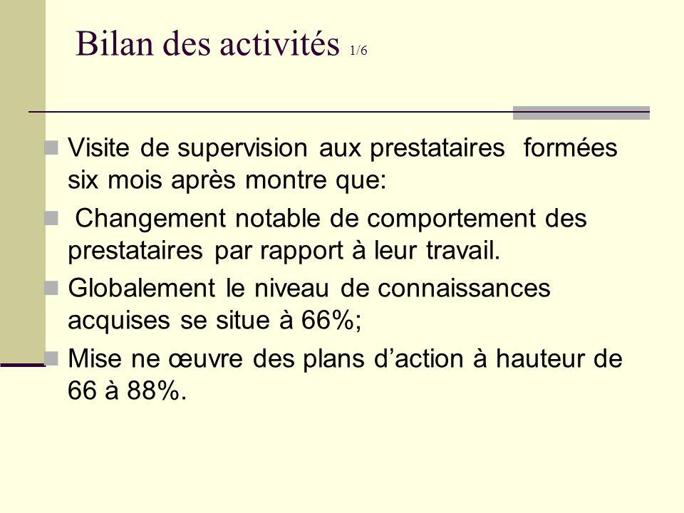 Bilan des activités 1/6 Visite de supervision aux prestataires formées six mois après montre que: