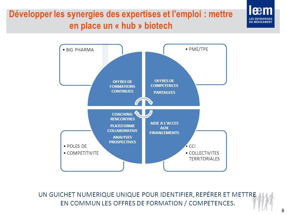 Développer les synergies des expertises et l'emploi : mettre en place un « hub » biotech