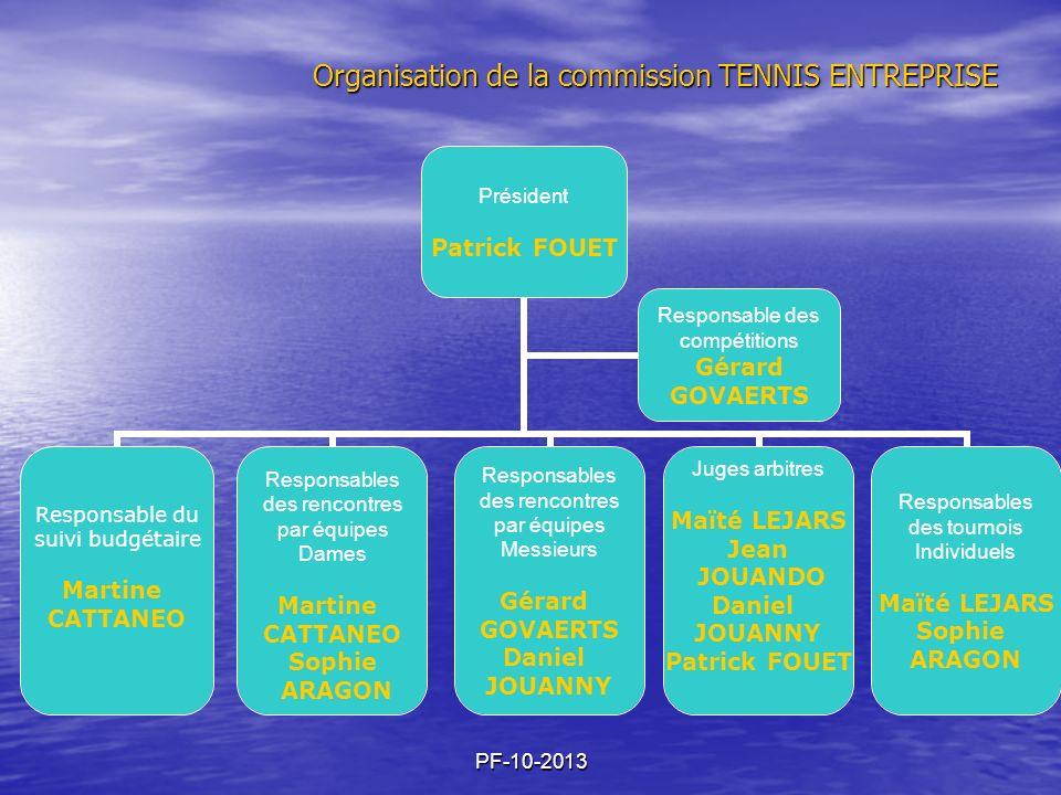 Organisation de la commission TENNIS ENTREPRISE