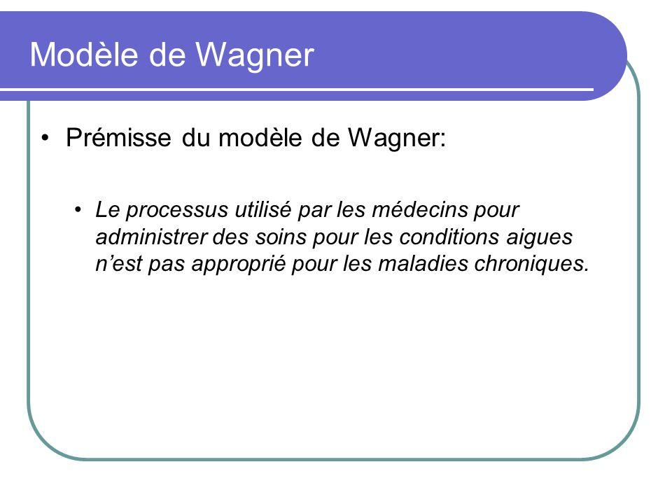 Modèle de Wagner Prémisse du modèle de Wagner: