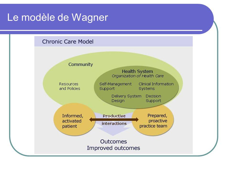 Le modèle de Wagner