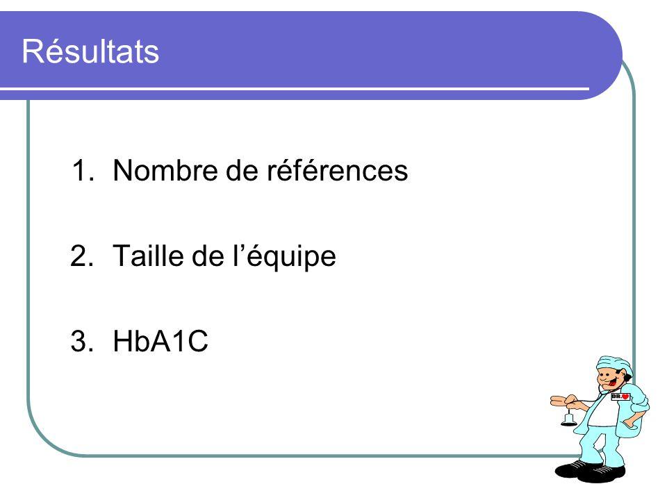 Résultats 1. Nombre de références 2. Taille de l'équipe 3. HbA1C