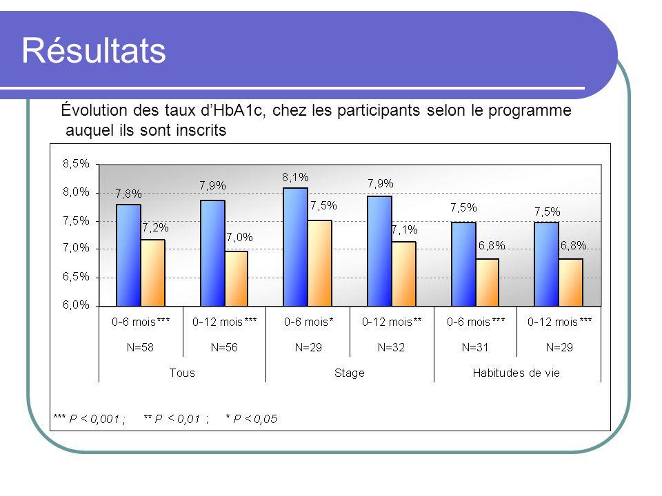 Résultats Évolution des taux d'HbA1c, chez les participants selon le programme.