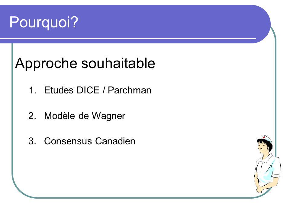 Pourquoi Approche souhaitable 2. Modèle de Wagner