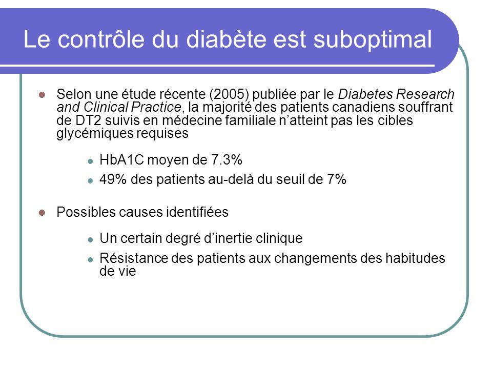 Le contrôle du diabète est suboptimal